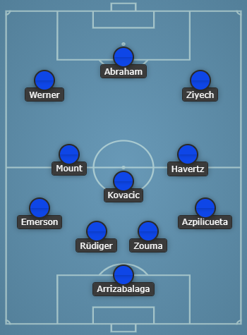 Chelsea Predicted Line-Up Against Luton Town