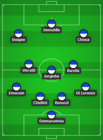 4-3-3 Italy Predicted Lineup Vs England